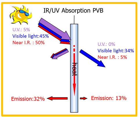 proimages/product/Solar Control Products/PVB Films/PVB3.jpg